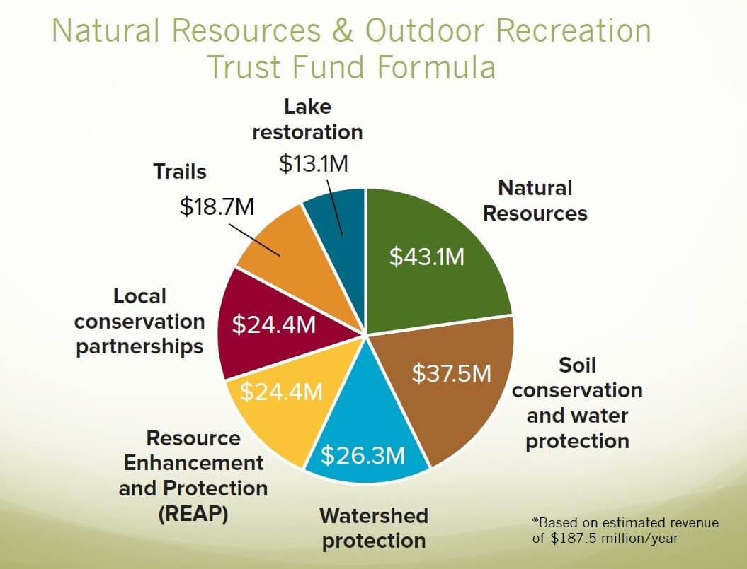 The Natural Resources and Outdoor Recreation Trust Gallery Photo